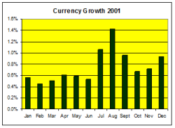 currencygrowth